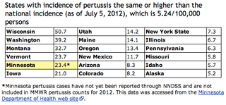 This graph of whooping cough cases in Washington State should scare the crap out of you