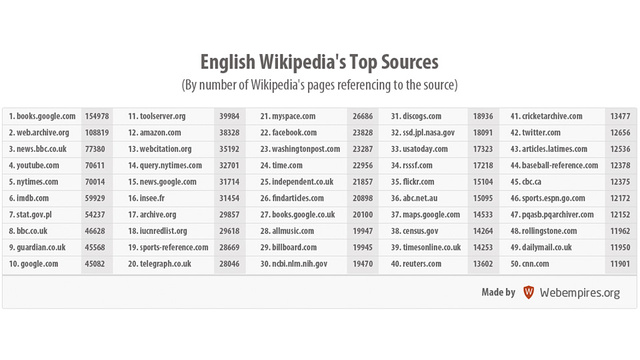 The Top 50 Sources Where Wikipedia Gets Its Facts