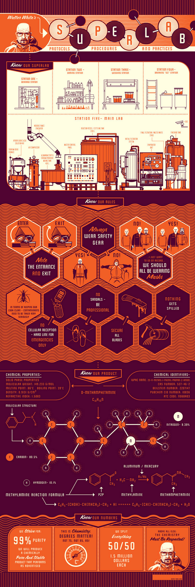 Learn the rules of Walter White's superlab with this Breaking Bad poster