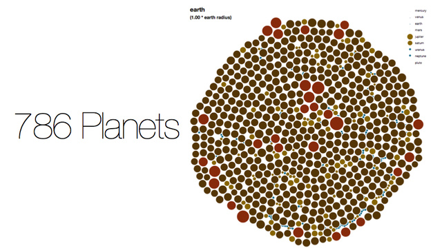 Play with all 786 confirmed planets in one interactive infographic!