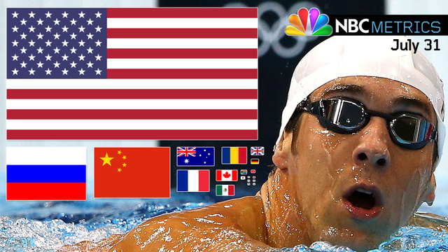 NBCmetrics: Michael Phelps Was Mentioned 70 More Times Than Any Other Athlete On Tuesday Night
