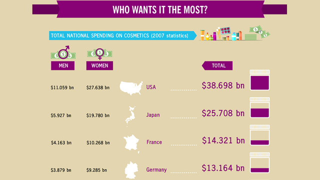 Americans Spend Billions on Beauty Products But Are Not Very Happy