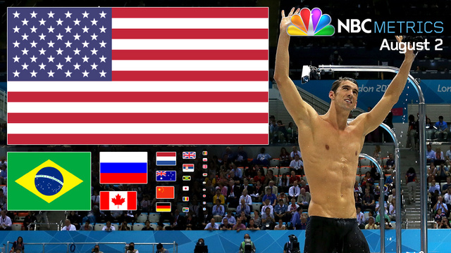 NBCmetrics: Even With Gabby Douglas's Gold, Thursday Belonged To Michael Phelps