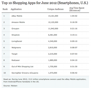 Do You Use Shopping Apps on Your Smartphone?
