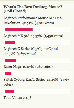 Most Popular Desktop Mouse: Logitech Performance Mouse MX/MX Revolution