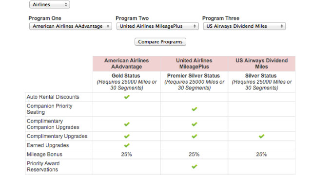 Click here to read StatusMatcher Compares Travel Loyalty Programs and Status Matches