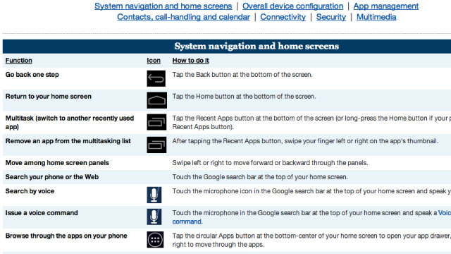 Click here to read The Android 4.0 Cheat Sheet Shows The Tasks You Can Do in Ice Cream Sandwich