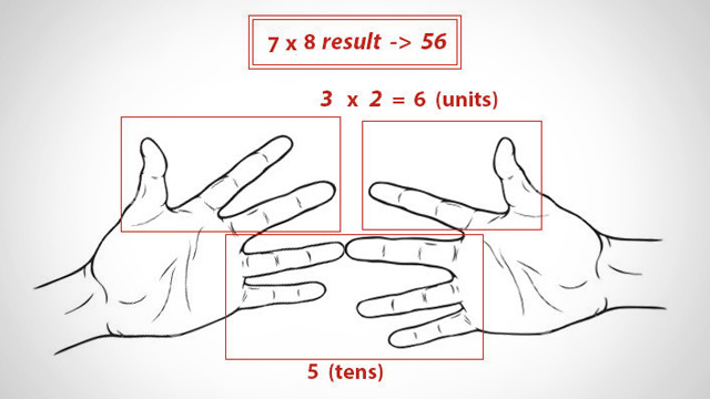 Quickly Multiply Single-Digit Numbers with Your Hands
