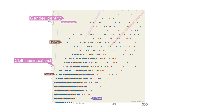 Wikipedia gender divide visualized