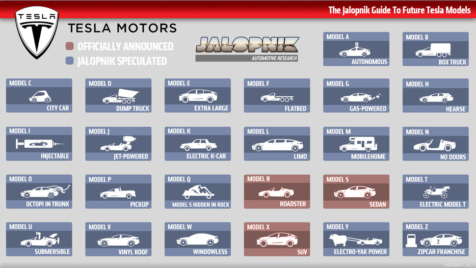 This Handy Chart Shows All Of Tesla's Current And Future Electric Car Models