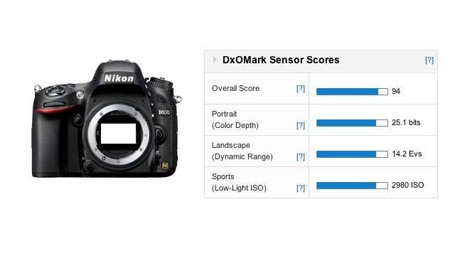 DXO Labs Rates the Nikon D600 Sensor the Third Best Ever