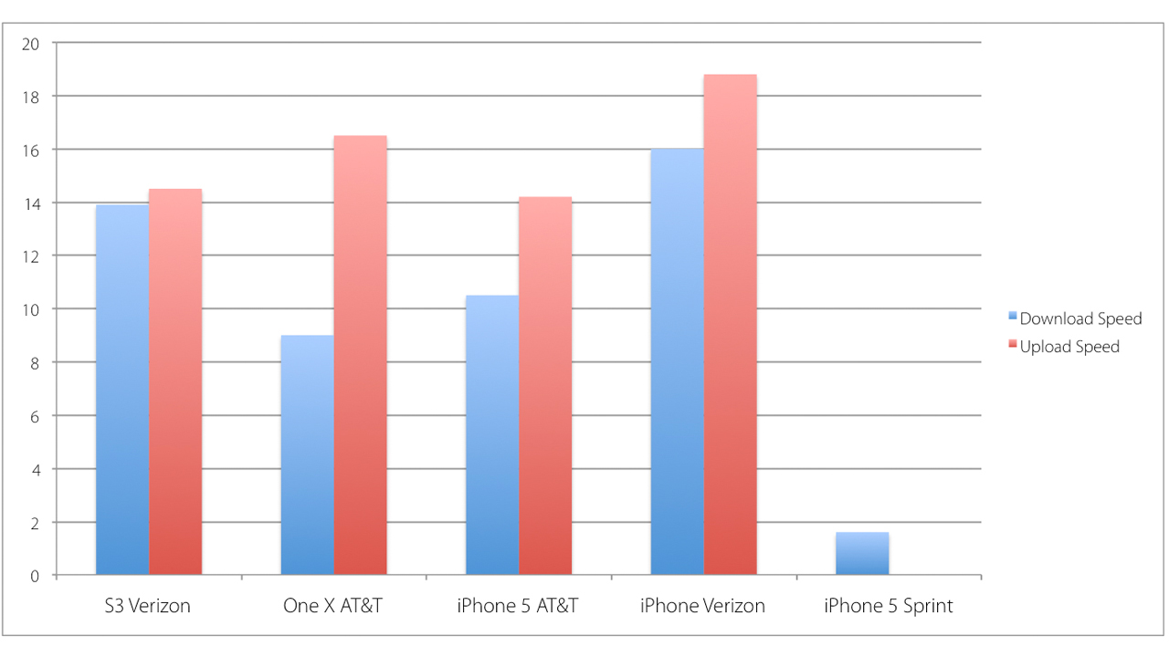 Click here to read iPhone 5 Network and Wi-Fi Speed Tests: Which One's Fastest?