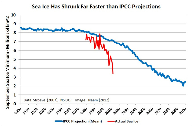 What the Hell is happening to the Arctic Sea Ice?