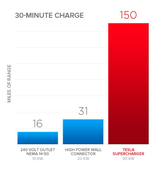 Tesla's Supercharger Offers Free Superfast Solar Charging