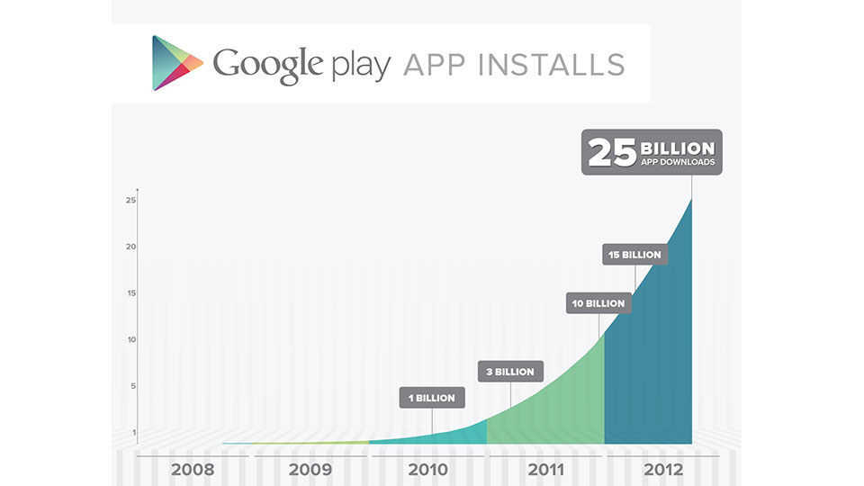 Click here to read Google Play Celebrates 25 Billion Android App Downloads with $.25 Apps