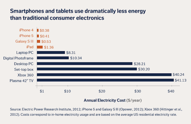 How Much Energy a Smartphone Uses in a Year (And What it Means for Your Budget)