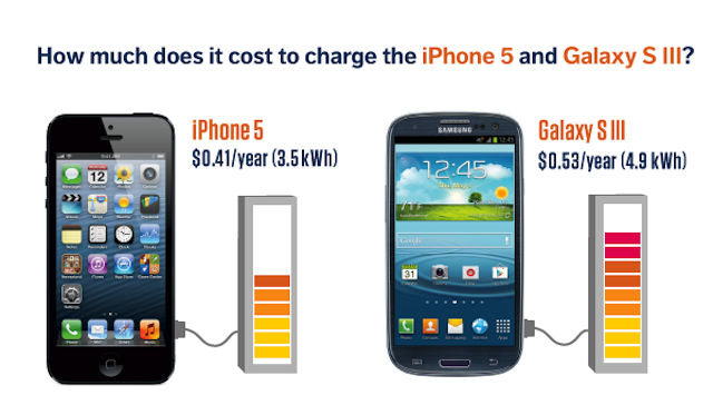 It Only Costs 41 Cents a Year to Charge an iPhone