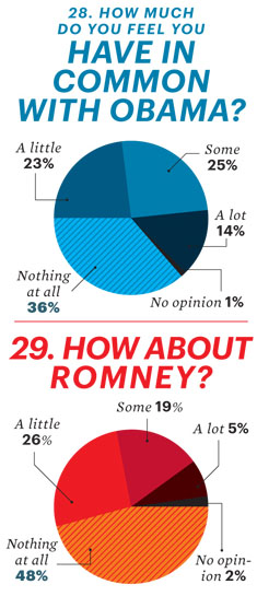 Esquire and Yahoo! Ask the Tough Questions in New Presidential Poll