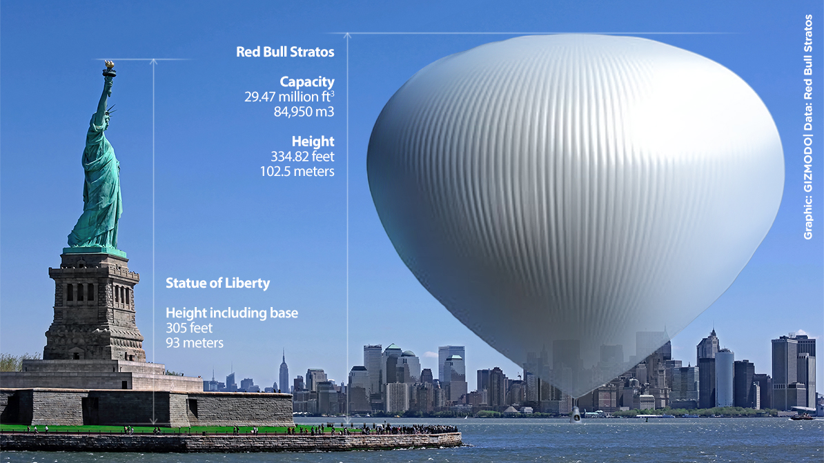 Click here to read The Supersonic Space Jump Balloon Compared to the Statue of Liberty