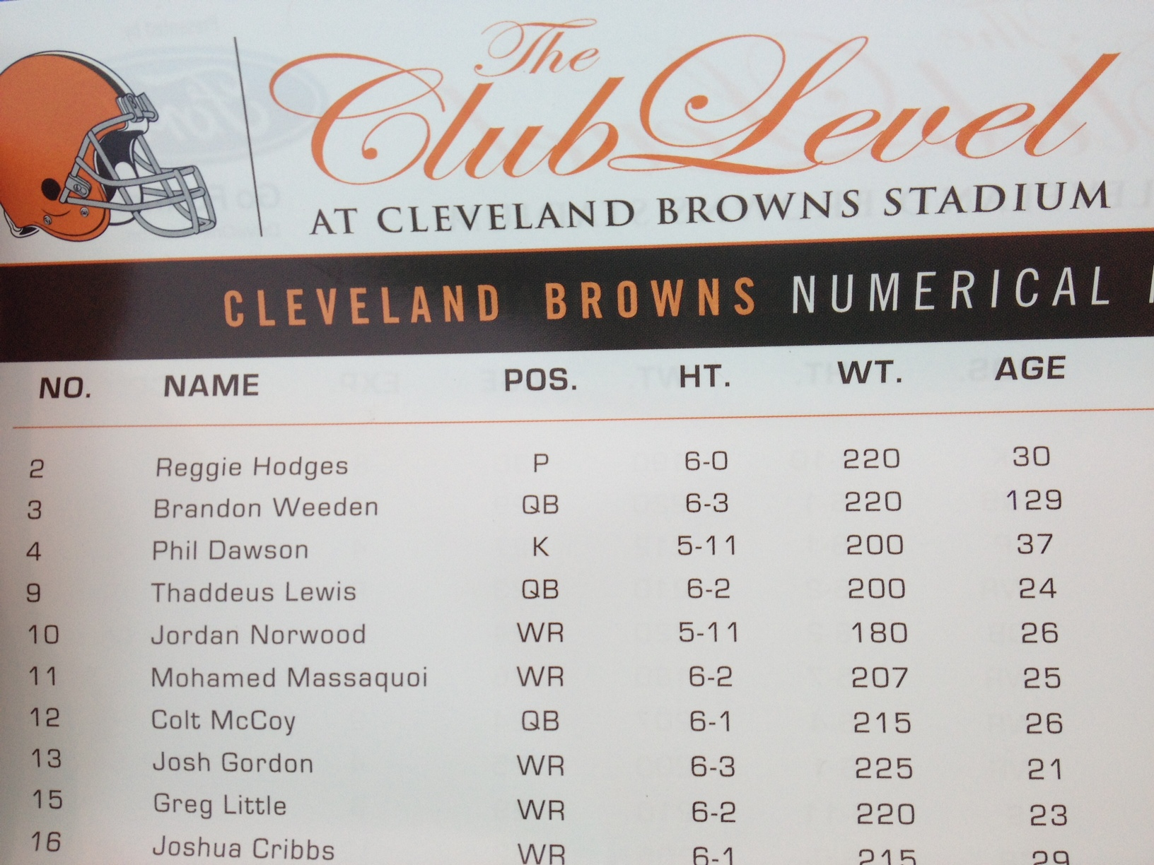 According To The Cleveland Browns, Brandon Weeden Is 129 Years …
