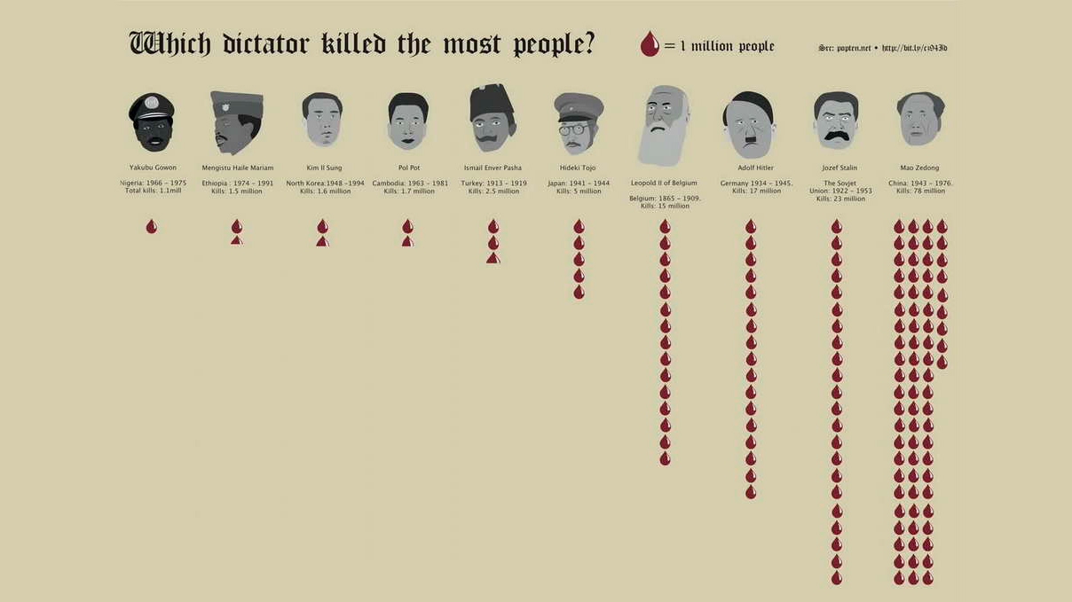 Click here to read Which Dictator Killed the Most People?