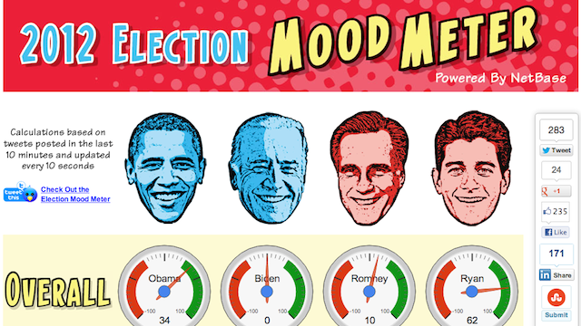 Click here to read Here's What the Internet Thinks About Barack Obama and Mitt Romney