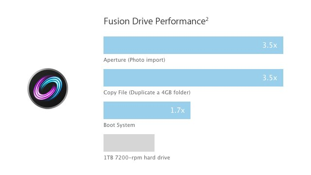 Click here to read What Is Apple Fusion Drive?