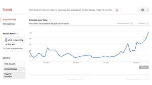 medium People Are Googling &quot;Who Is Running for President&quot; Right Up to the End