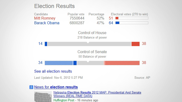 Google's Showing Detailed Election Results Tonight at the Top of Your Search Results