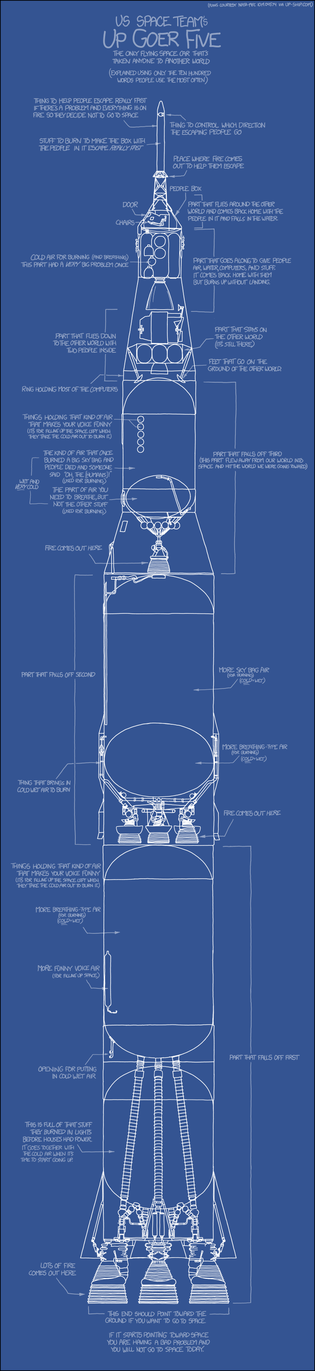 Describing Saturn 5 in Simple English Is Difficult But Hilarious