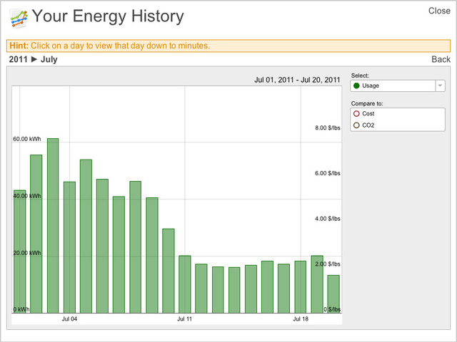 How I Cut My Energy Bill By a Third with Tech and Common Sense