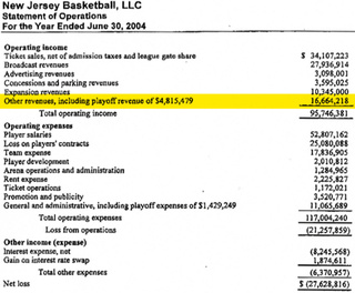 Exclusive: How An NBA Team Makes Money Disappear [UPDATE WITH CORRECTION]
