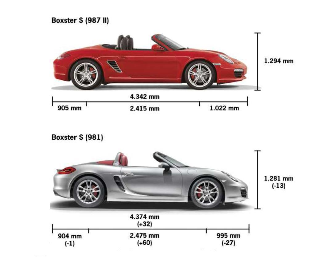 Small Blog V8 Porsche Puts A Roof On Its Prettiest Ever Boxster Makes Prettiest Ever Cayman