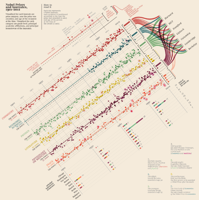 Mapping Nobel Prizes and Notable Laureates