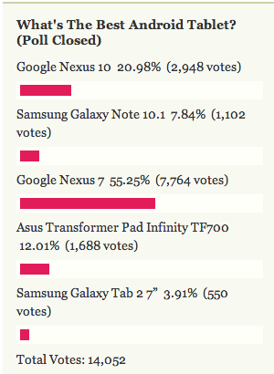Most Popular Android Tablet: Nexus 7