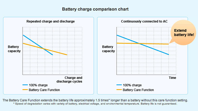Prolong Laptop Battery Life with Your System's Battery Care Settings
