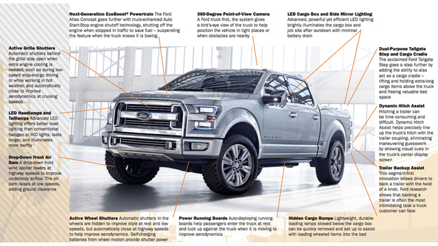 Why The 2015 Ford F-150 Concept Is More Important Than The Corvette