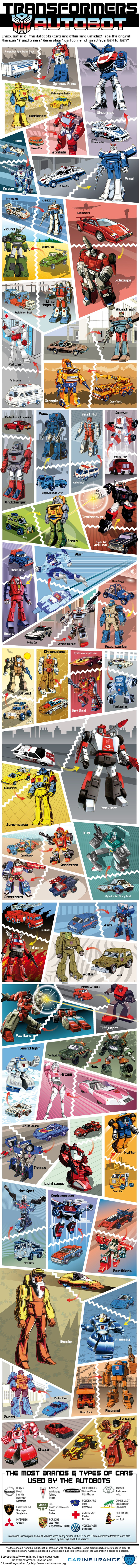 This Transformers Infographic Shows The Car Behind Every Autobot