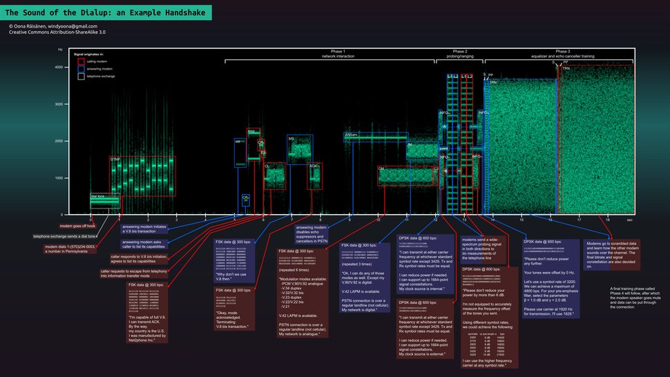 The Sounds Your Dial-Up Modem Used to Make, Visualized