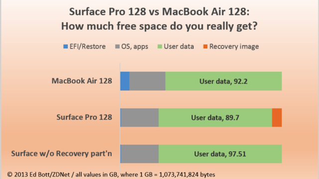 Which One Has More Usable Space: the 128GB Surface Pro or the 128GB MacBook Air?