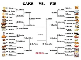 Reminder: Pie/Cake Final Four Polls Close at 12pm EDT