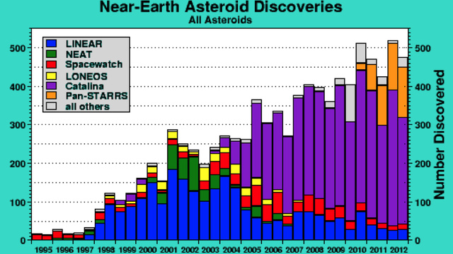 Why Didn't We See the Russian Asteroid Coming?