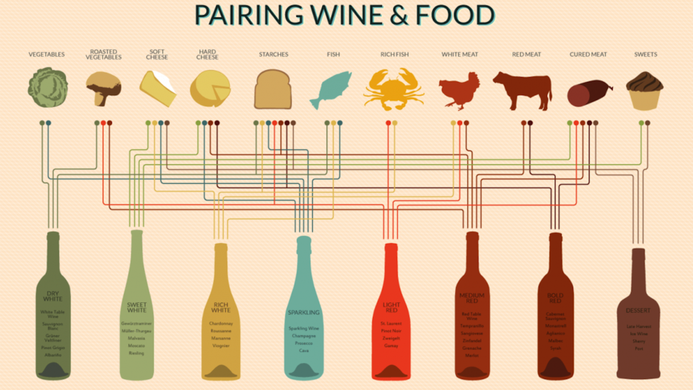 Pair Any Dish to a Perfect Wine with This Handy Chart