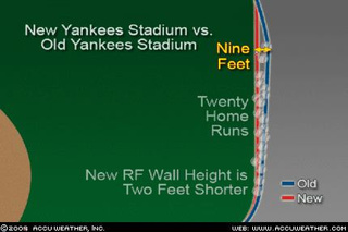 Yankee Stadium Homer Surge: Don't Blame The Weather, Say Weathermen