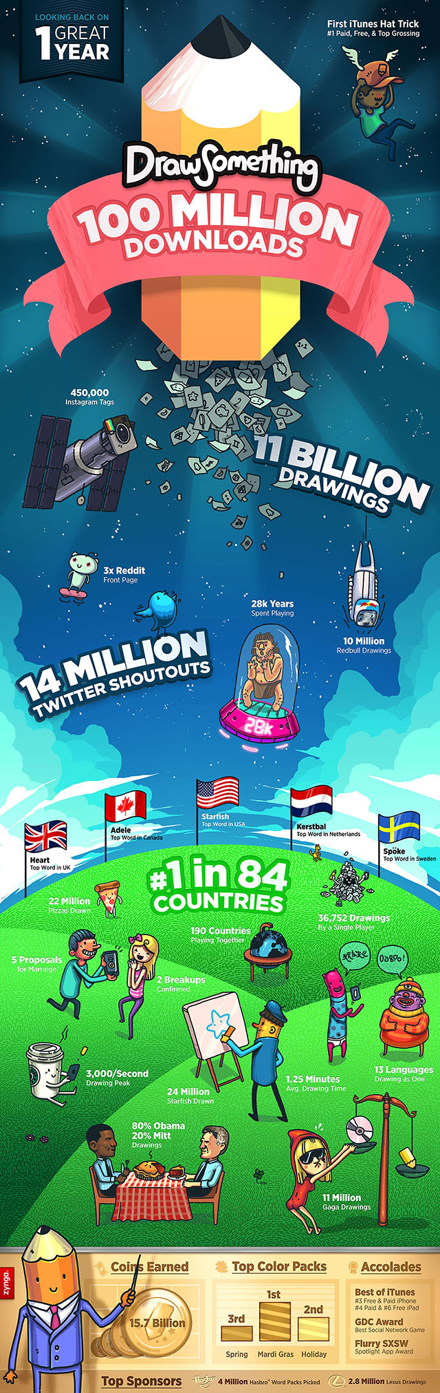 They Said Draw Something. You Drew 11 Billion Somethings.