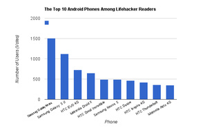 The Most Popular Android Phones Among Lifehacker Readers
