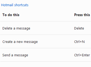 The Master List of Hotmail Keyboard Shortcuts