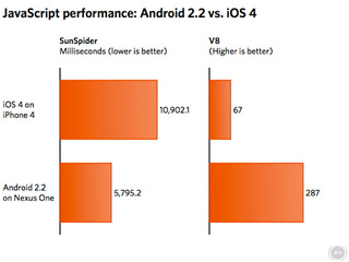 Android 2.2 Seriously Outperforms iOS 4 in JavaScript Performance