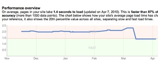 Site Speed Now a Factor in Google Rankings