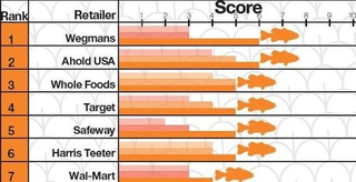 Greenpeace Supermarket Scorecard Helps You Find Eco-Friendly Stores